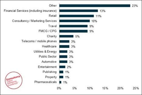 The state of ad spending for 2014 | MarTech : Маркетинговые технологии | Scoop.it