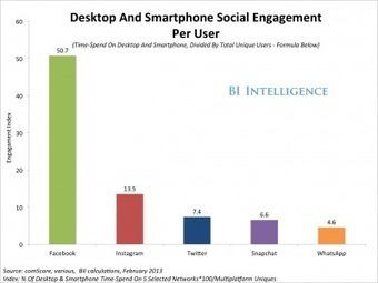 drag2share: Social Media Engagement: The Surprising Facts About How Much Time People Spend On The Major Social Networks | Media | Scoop.it