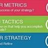 Wk2 & Wk 7 Branding & Developing a 'Social' Media Plan