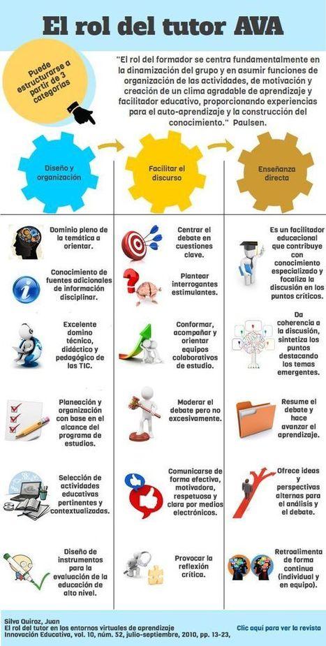 El rol del tutor de e-learning | E-learning del futuro | Scoop.it