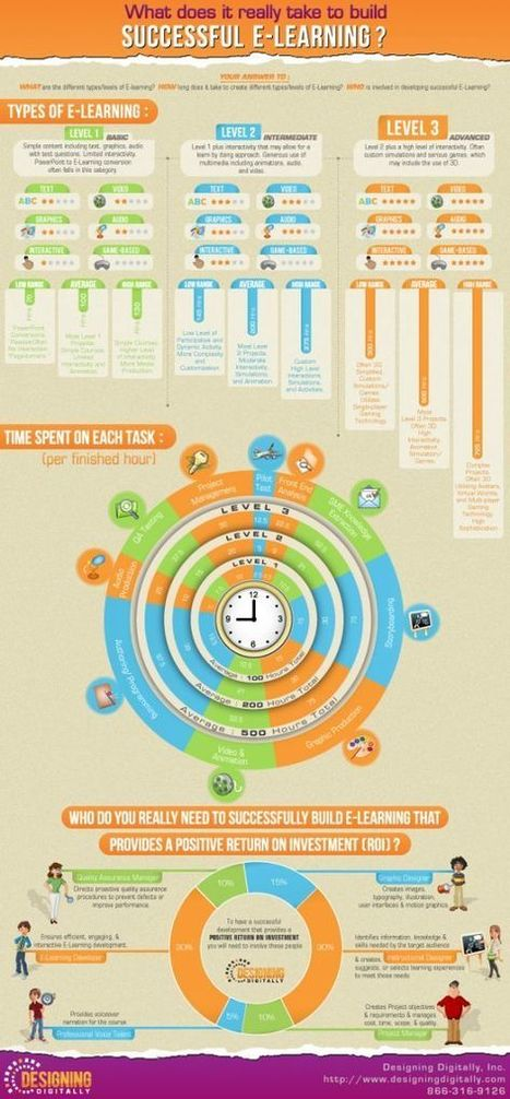 E-Learning: Infographic | E-Learning and Online Teaching | Scoop.it