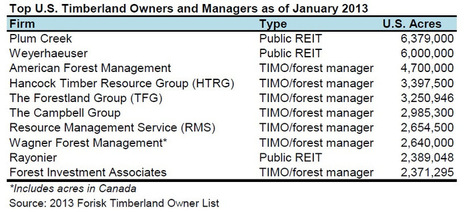 2013 US Timberland Ownership: Descriptive Statistics   Timberland Investment   Scoop.it