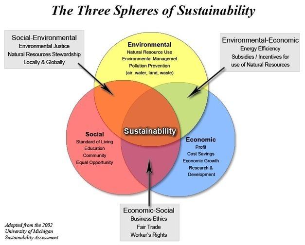 Venn diagram - Three spheres of sustainability ...Scoop.it