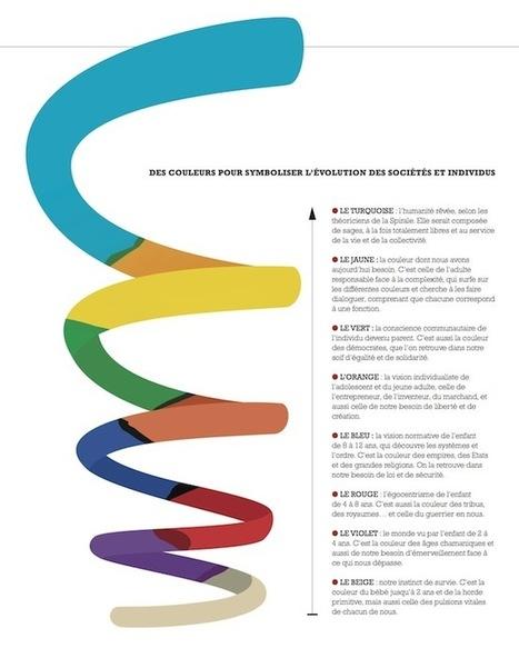 La spirale de Don Beck : êtes-vous bleu, rouge ou vert ? | leadership, Management 3.0, développement personnel, douance | Scoop.it