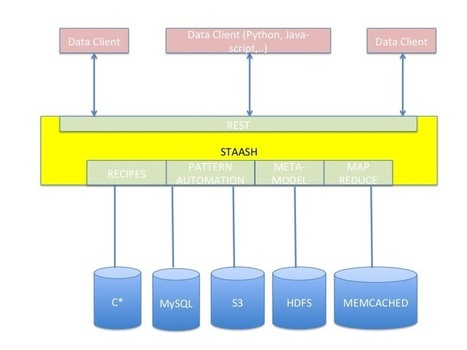 The Netflix Tech Blog: STAASH - STorage As A Service over Http - A multi-storage abstraction layer   Dev Breakthroughs   Scoop.it