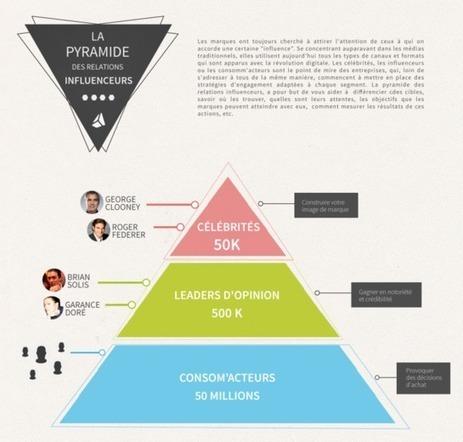 7 étapes pour solliciter les influencers sur les réseaux sociaux | SOCIAL MEDIA INTERACTION (bilingual) | Scoop.it