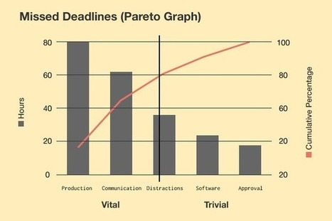 Pareto diagram in quality six sigma and dfss scoop solve 80 of your problems with pareto analysis quality six sigma and ccuart Images