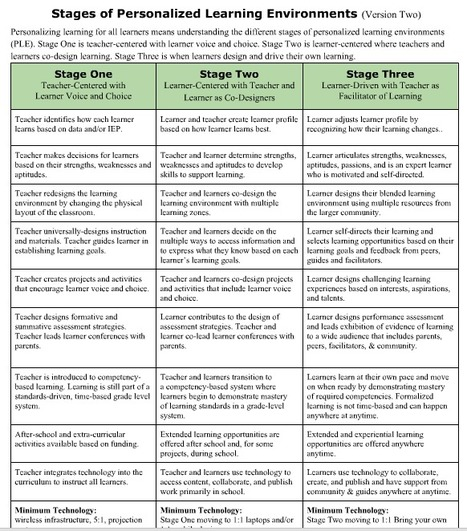 Personalize Learning: Stages of Personalized Learning Environments (Version 2) | :: The 4th Era :: | Scoop.it