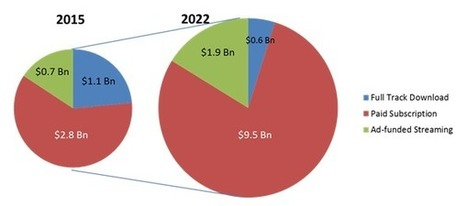 Imagine a music industry with 950m mobile listeners by 2022 | The music industry in the digital context | Scoop.it