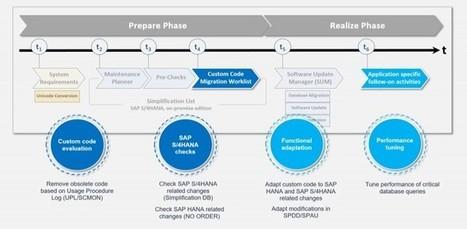SAP Data Migration' in Dynamoinfotech-SAP Partner | SAP
