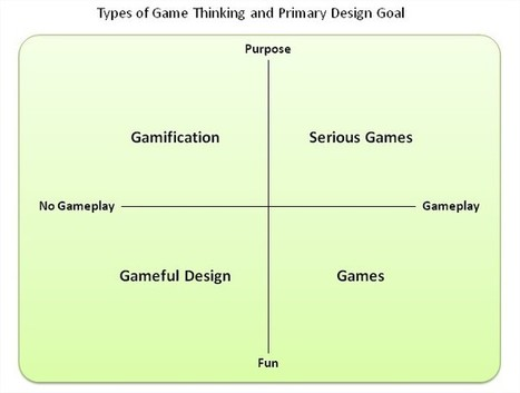 Gamasutra: Andrzej Marczewski's Blog - What's the difference between Gamification and Serious Games? | New Digital Media | Scoop.it