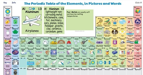 Tabla peridica in recursos didcticos y materiales para la the periodic table in pictures and words best of 2017 urtaz Gallery