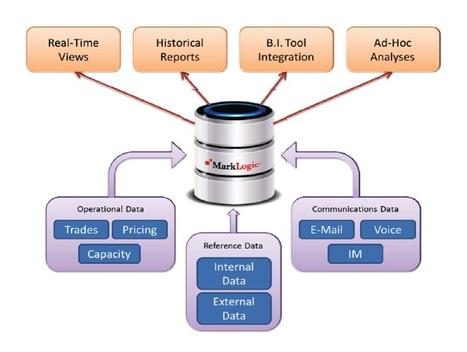 MarkLogic - Transaction Surveillance and Compliance Monitoring | MarkLogic - Enterprise NoSQL Database | Scoop.it