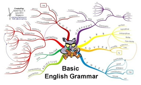Basic English Grammar : mind map   Classemapping   Scoop.it