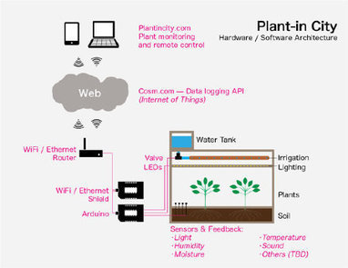 The Internet of Plants: What These Smart Terrariums Can Tell us About Building Cities | Sustainable Futures | Scoop.it