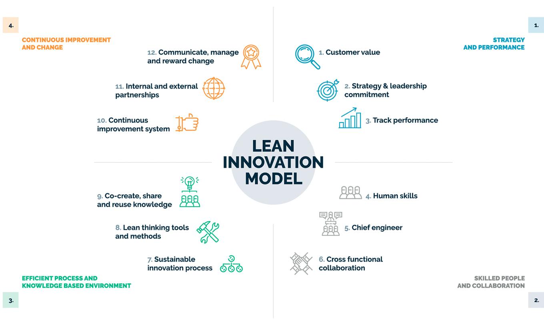 Lean Innovation model - Lean Analytics As...