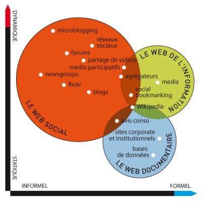 Avec quels outils doit-on chercher à l'ère du Web 2.0? | Ardesi - Web 2.0 | Scoop.it