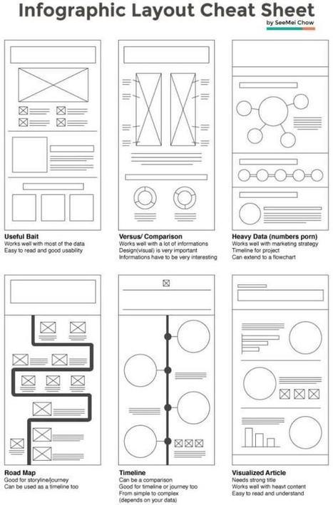 Come creare un'Infografica di Successo   Riccardo Ruggiero   Scoop.it