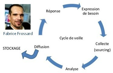 Organiser sa veille : 79 diapos de Fabrice Frossard | Institut Pasteur de Tunis-معهد باستور تونس | Scoop.it