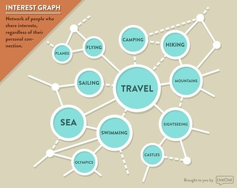 How to create an interest graph | Livechat Blog | Digital Memory | Scoop.it
