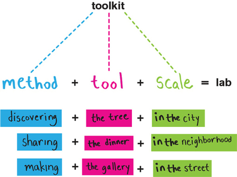 toolkit + labs | bcWORKSHOP | Education for Sustainable Development | Scoop.it
