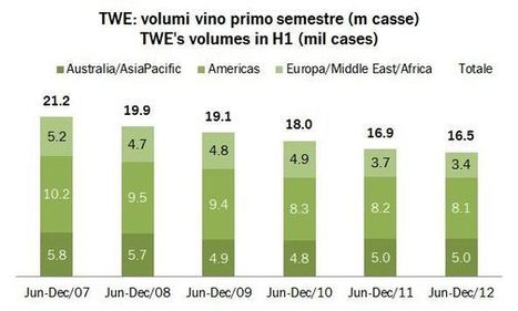 Treasury Wine Estates – résultats décembre 2012 | Autour du vin | Scoop.it