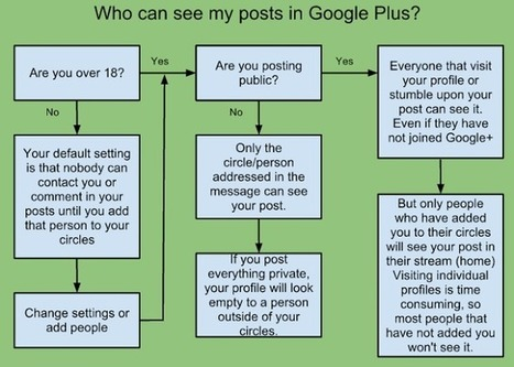 Updated: Who sees your Google+ post? | GooglePlus Expertise | Scoop.it