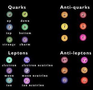 Puzzle tabla peridica qumica modelo estndar de la materia fsica de partculas urtaz Images