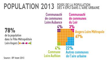 AURA > Angers, une aire urbaine toujours attractive   Observer les Pays de la Loire   Scoop.it