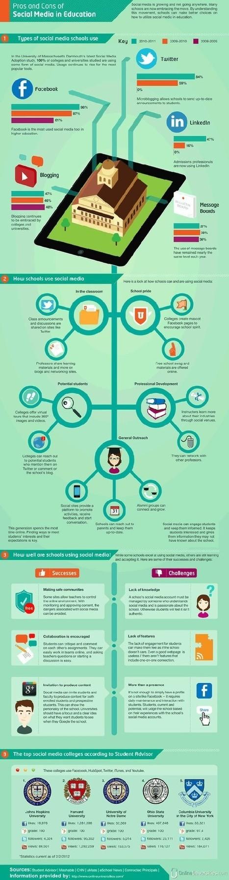 Social Media infographics | social media in schools | Scoop.it