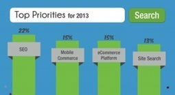 Australian and New Zealand Retailers Reveal 2013 E-commerce Priorities | Marketing Technology Office | Scoop.it