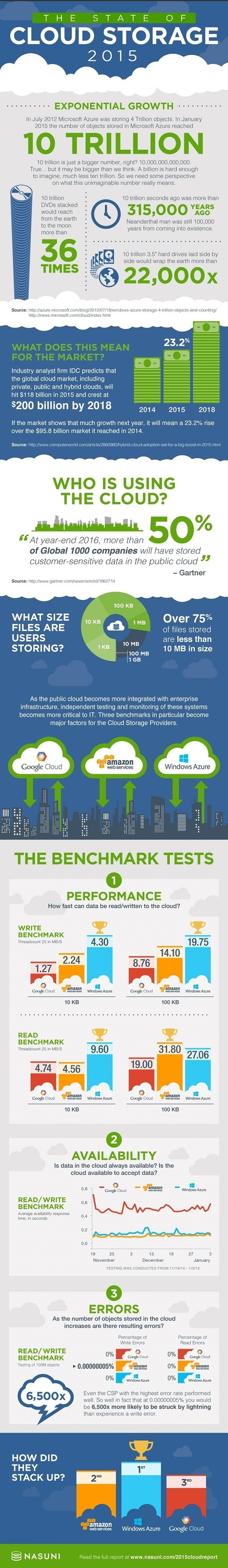 Microsoft Beats Amazon in Cloud Storage [Infographic] | Big Data Analysis in the Clouds | Scoop.it