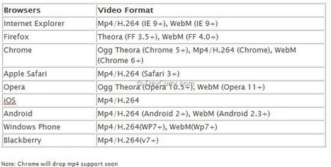 HTML 5 Developer's Dilemma - Which Video File Format to Convert and Support | Video Breakthroughs | Scoop.it