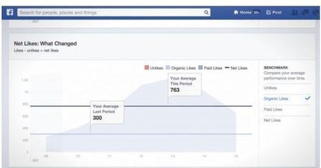 Facebook Rolls Out New Page Insights For All and It's Beautiful | Real Estate Plus+ Daily News | Scoop.it
