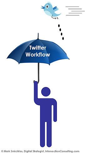 Developing a Twitter Workflow | Business Wales - Socially Speaking | Scoop.it