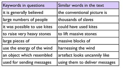IELTS Reading: similar words - ielts-simon.com | IELTS Companion | Scoop.it