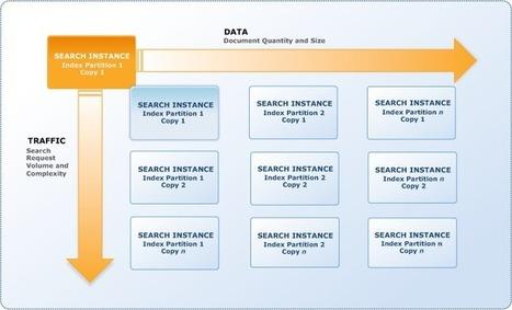 Amazon CloudSearch-Information Retrieval as a Service ... | digitalassetman | Scoop.it