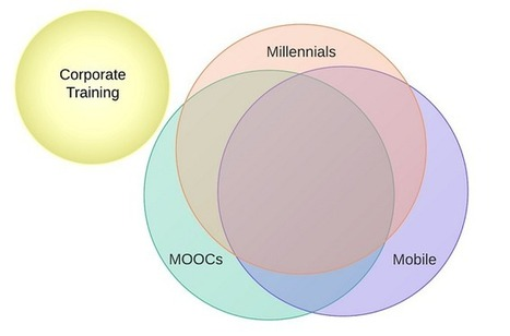 The 3 Ms: MOOCs, Mobile, and Millennials | Education & Technology News | Scoop.it