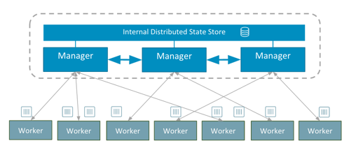 Docker 1 12: Now with Built-in Orchestration! - Docker Blog