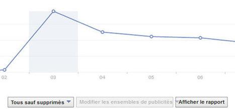"""Baisse du """"Reach"""" Facebook, quelles conséquences ?   Facebook pour les entreprises   Scoop.it"""