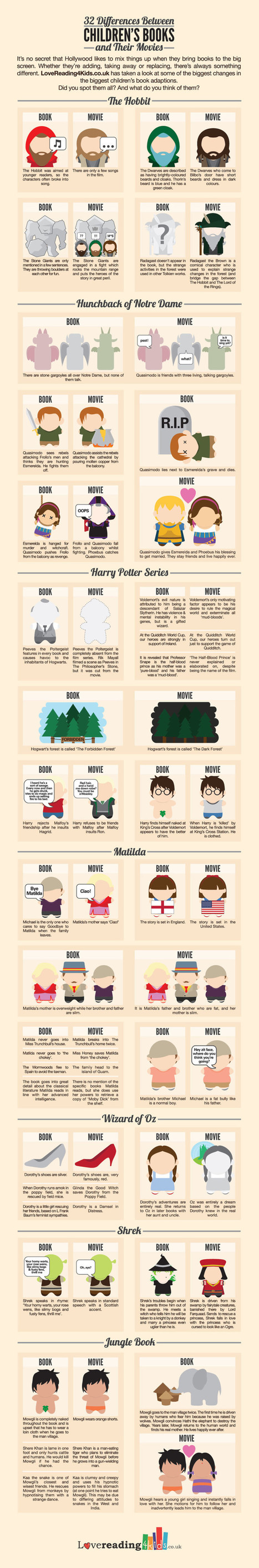 Check this out... 32 Differences Between Children's Books and Their Movies | children's books | Scoop.it