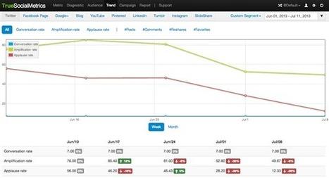 Evaluation de votre stratégie médias sociaux - web marketing stratégie médias sociaux - Expertise formation - Optimisation Conversion | e-REPUTATION par Linexio | Scoop.it