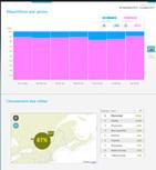 Seevibes lance un outil d'analyse de la télé sociale - actualites | Actualité technologique | Scoop.it