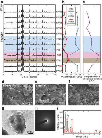Preservation of amorphous ultrafine material: A proposed proxy for slip during recent earthquakes on active faults | Mineralogy, Geochemistry, Mineral Surfaces & Nanogeoscience | Scoop.it
