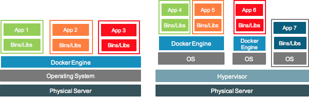 Docker Interview Questions And Answers - Coding Compiler