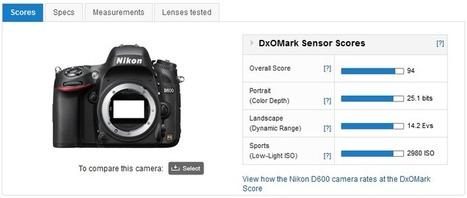 DxOMark Camera Sensor Benchmark Explained | Photography Gear News | Scoop.it