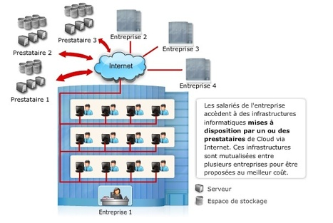 Comprendre les mécanismes du Cloud Computing - Diaporamas  - Le Monde.fr : Supplément partenaire SFR   Industrie 4.0   Scoop.it