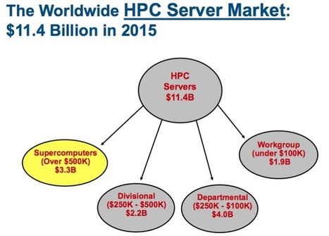 Next Big Future: High performance computing was a $11.4 billion market in 2015 | Digital Culture | Scoop.it