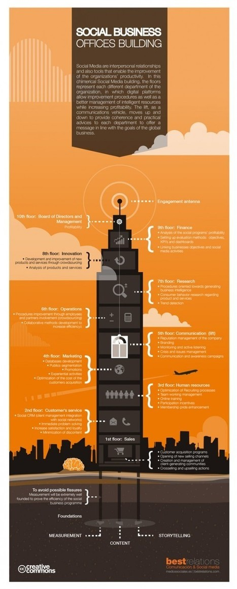 [Infographic] The Social Business Offices Building   PRBreakfastClub   Beyond Marketing   Scoop.it
