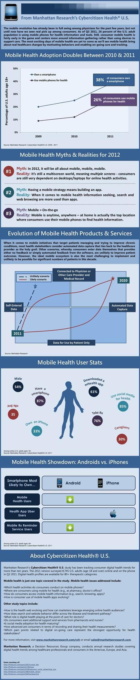 Top 80 de Apple: aplicaciones para médicos, enfermeras, pacientes | eSalud Social Media | Scoop.it